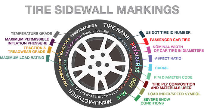 How to Read a Tire Sidewall | Big O Tires