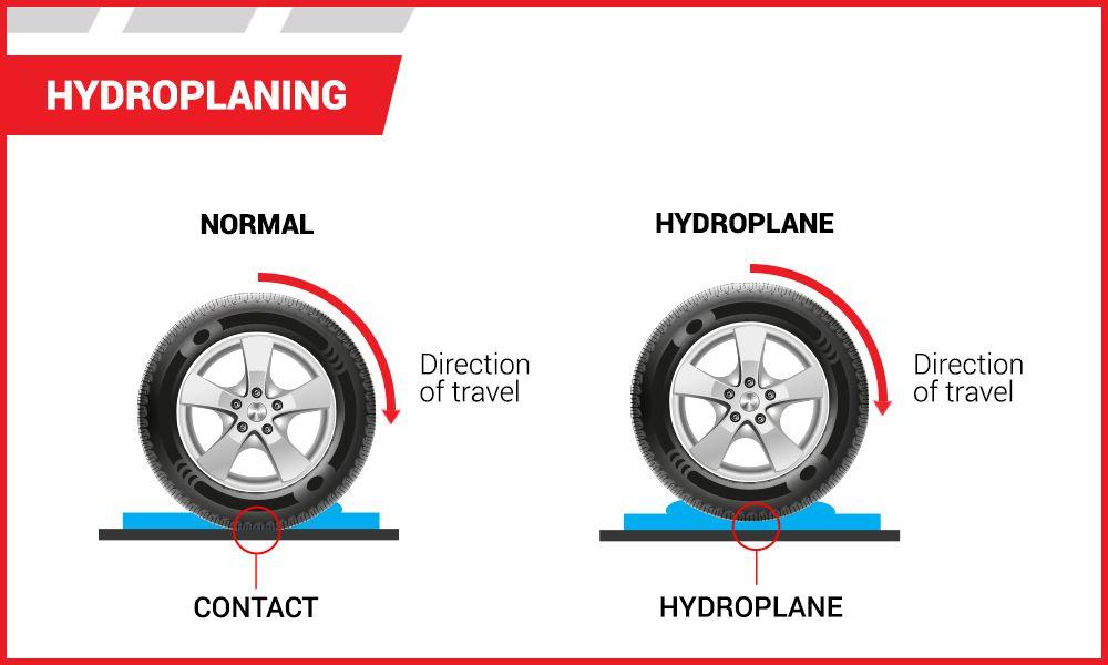 Hydroplaning | Tire America
