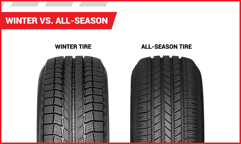 Winter vs. All-Season Tires | Tire America