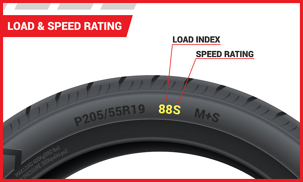 Tire Ratings Guide >> A Guide To Tire Load Index And Speed Rating Tire America