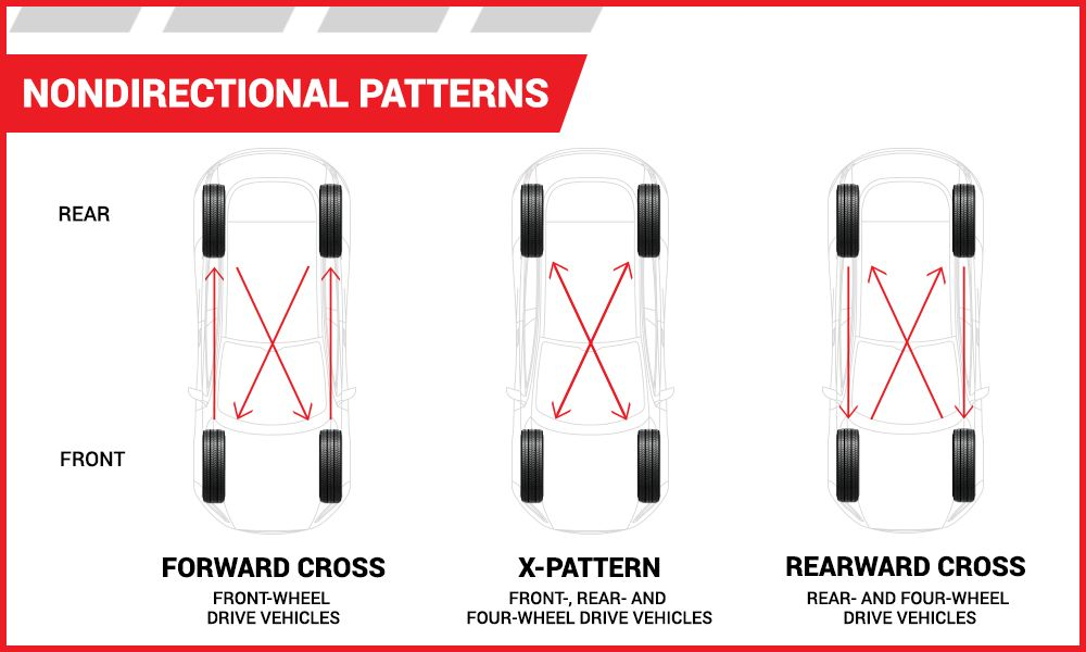Nondirectional Tire Rotation Pattern | Tire America