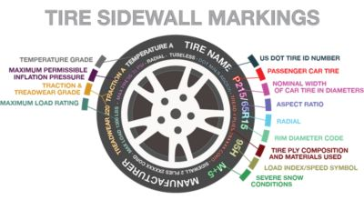 How To Read A Tire >> How To Read A Tire Sidewall Merchant S Tire